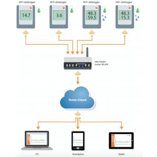 WiFi datalogger teploty a vlhkosti Saveris 2 - H1
